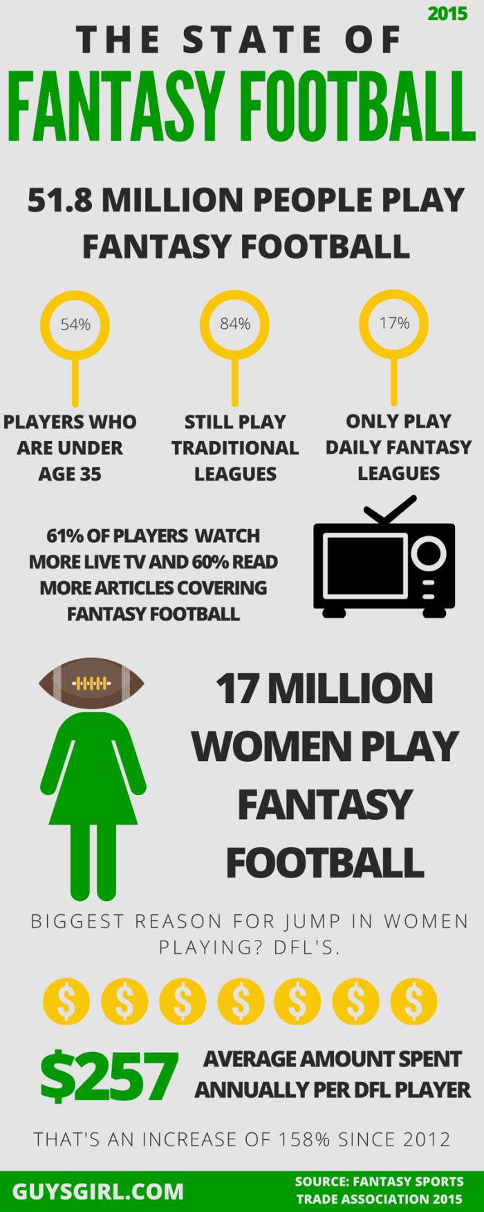 2015-State-of-Fantasy-Football