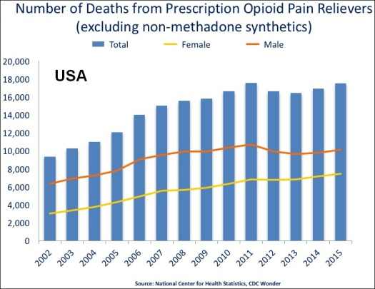 US_timeline._Prescription_opioid_pain_reliever_deaths